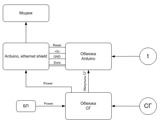 Обвязка СГ содержит схемы,